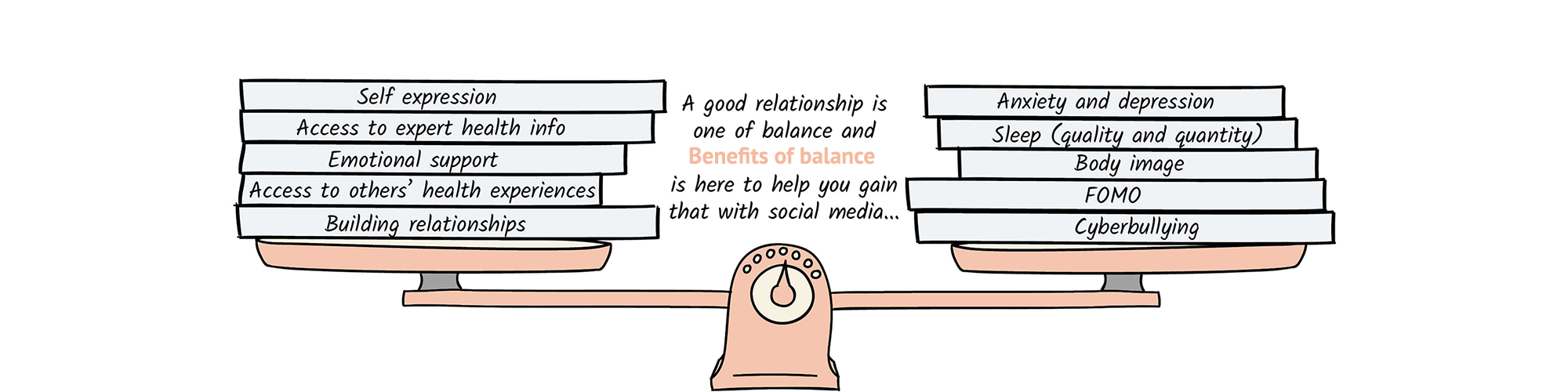 A graphic explaining the 'Benefits of Balance' on social media