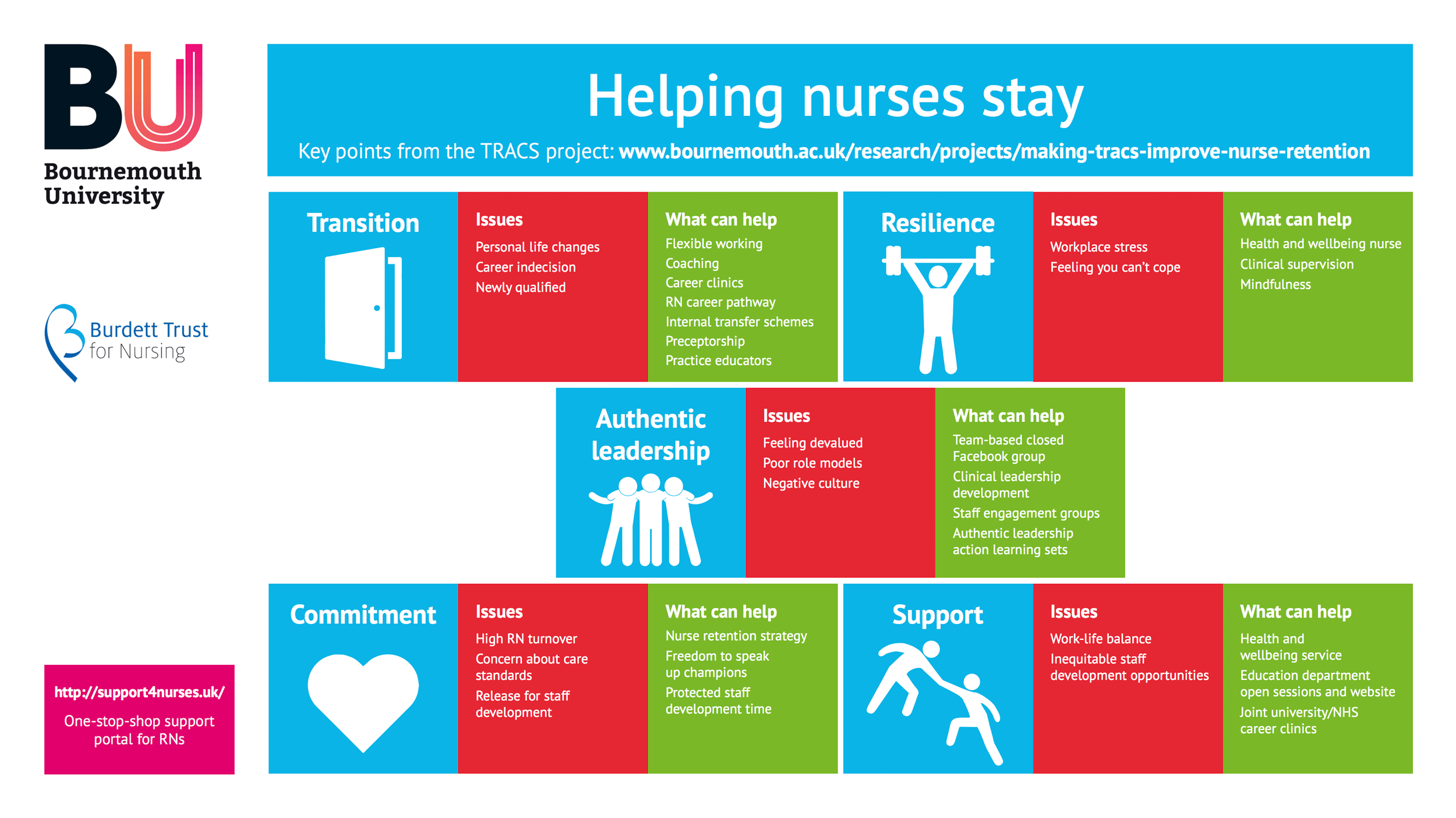 Making Nurses stay infographic