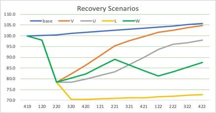 Recovery scenarios table