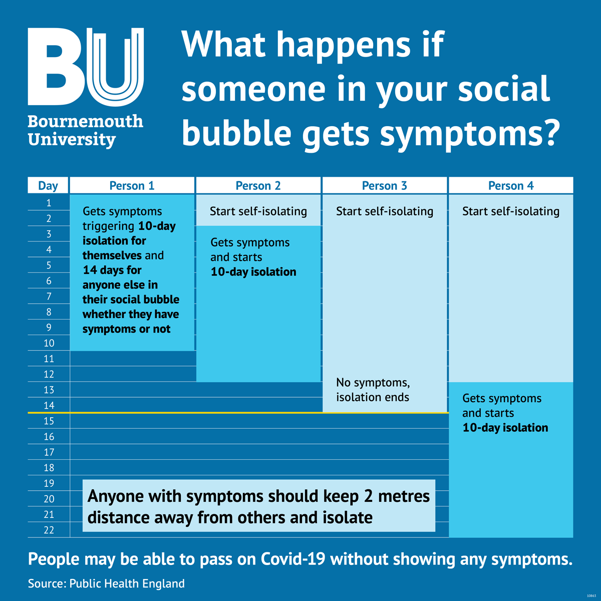 An infographic with details of steps to take if someone in your social bubble has Covid-19 symptoms