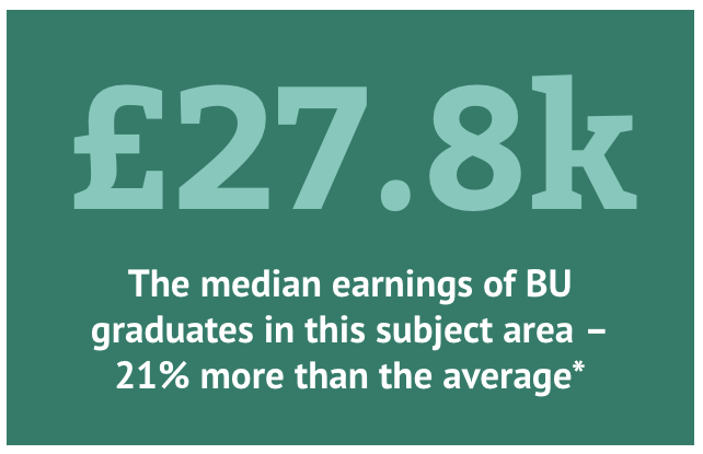 £27.8k - The median earnings of BU graduates in this subject area - 21% more than the average*