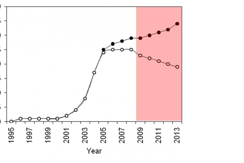 Pseudorasbora parva graph