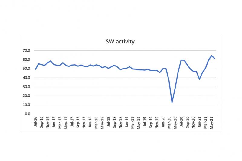 Nigel Jump blog - SW activity chart