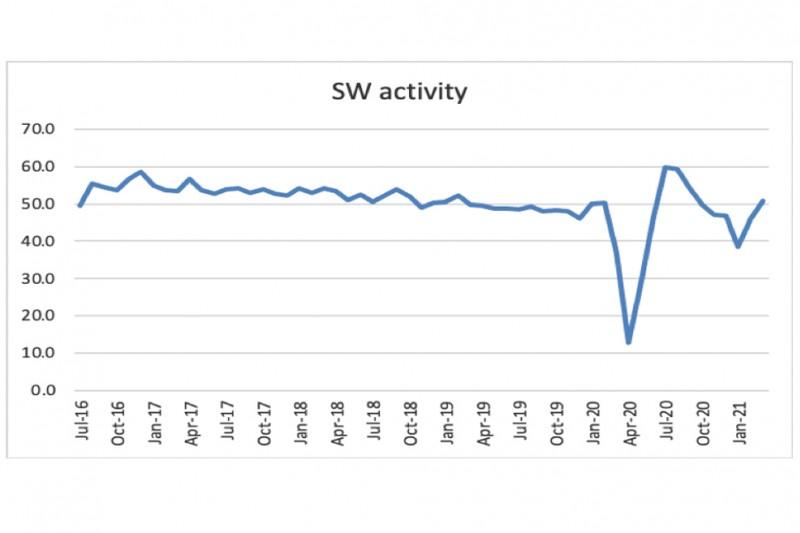 Nigel Jump blog 17 chart