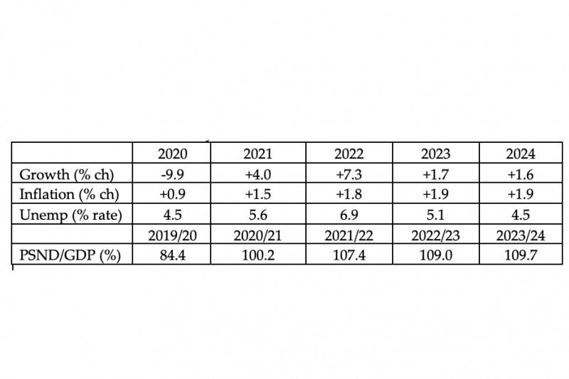 Nigel Jump 2021 budget blog