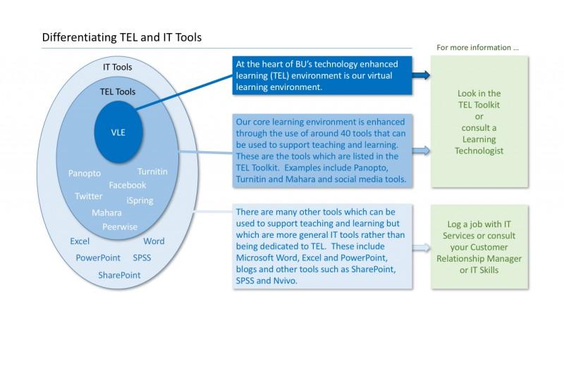 TEL vs IT diagram