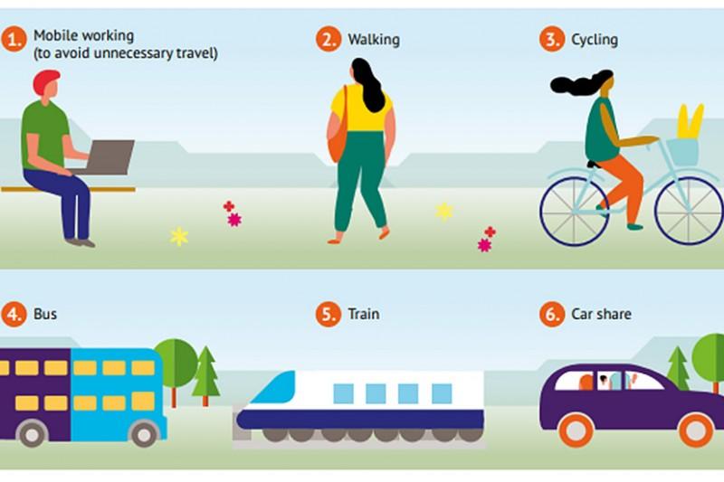 Types of travel